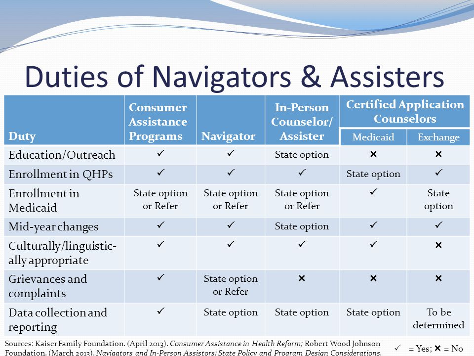 Duties of Navigators & Assisters Duty Consumer Assistance ProgramsNavigator In-Person Counselor/ Assister Certified Application Counselors MedicaidExchange Education/Outreach  State option  Enrollment in QHPs  State option  Enrollment in Medicaid State option or Refer  State option Mid-year changes  State option  Culturally/linguistic- ally appropriate  Grievances and complaints  State option or Refer  Data collection and reporting  State option To be determined  = Yes;  = No Sources: Kaiser Family Foundation.