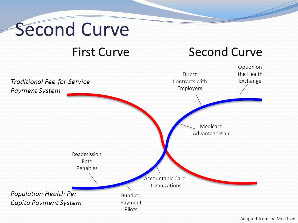 Second Curve Adapted from Ian Morrison First CurveSecond Curve Option on the Health Exchange Direct Contracts with Employers Medicare Advantage Plan Accountable Care Organizations Bundled Payment Pilots Readmission Rate Penalties Traditional Fee-for-Service Payment System Population Health Per Capita Payment System