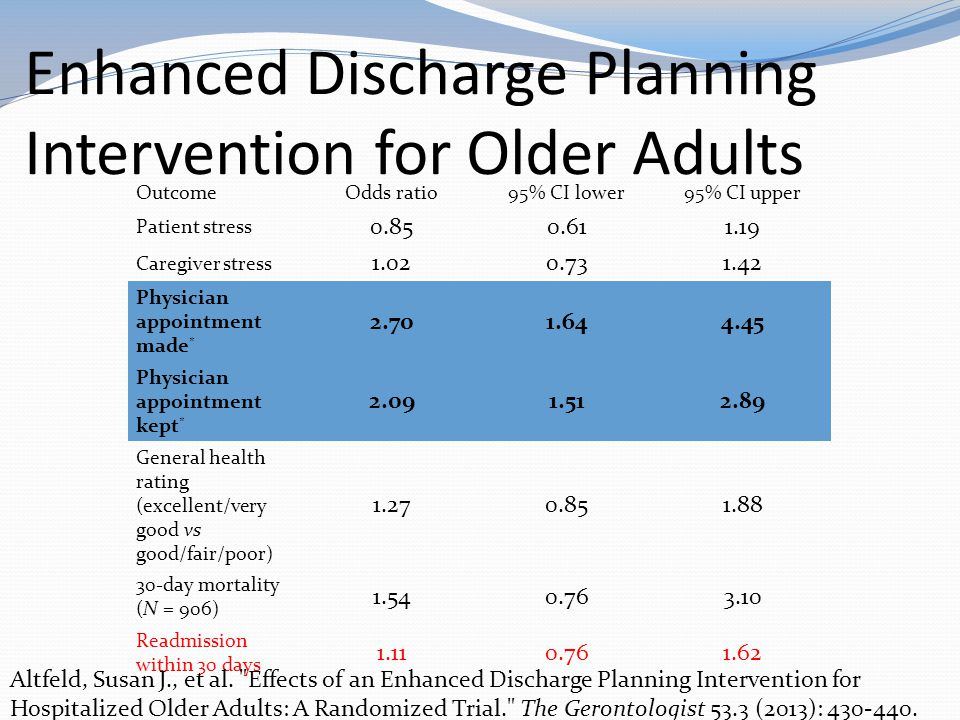 Enhanced Discharge Planning Intervention for Older Adults OutcomeOdds ratio95% CI lower95% CI upper Patient stress 0.850.611.19 Caregiver stress 1.020.731.42 Physician appointment made * 2.701.644.45 Physician appointment kept * 2.091.512.89 General health rating (excellent/very good vs good/fair/poor) 1.270.851.88 30-day mortality (N = 906) 1.540.763.10 Readmission within 30 days 1.110.761.62 Altfeld, Susan J., et al.