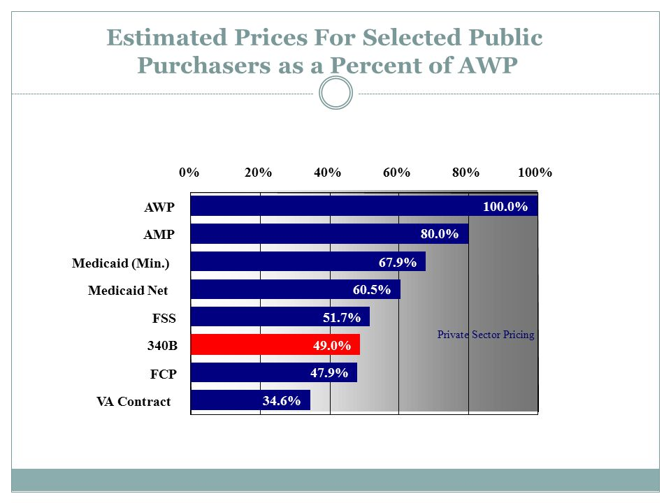 Estimated Prices For Selected Public Purchasers as a Percent of AWP Stephen Schondelmeyer, PRIME Institute, University of Minnesota (2001) 100.0% 80.0