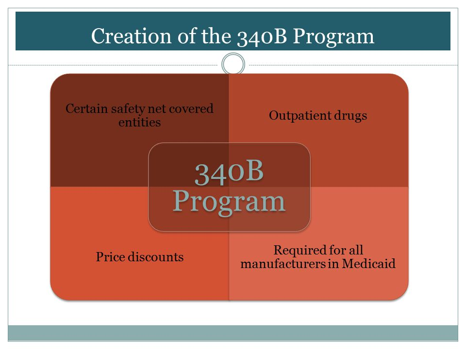 Creation of the 340B Program