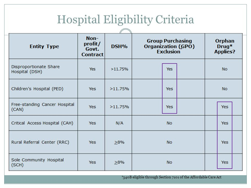 Hospital Eligibility Criteria * 340B eligible through Section 7101 of the Affordable Care Act