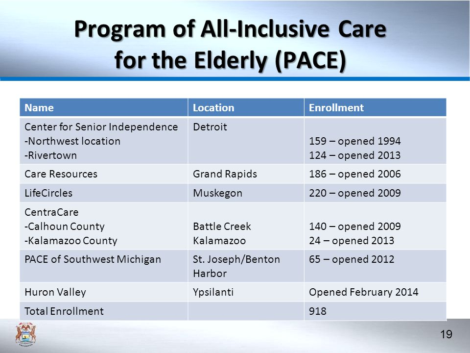 19 Program of All-Inclusive Care for the Elderly (PACE) NameLocationEnrollment Center for Senior Independence -Northwest location -Rivertown Detroit 159 – opened 1994 124 – opened 2013 Care ResourcesGrand Rapids186 – opened 2006 LifeCirclesMuskegon220 – opened 2009 CentraCare -Calhoun County -Kalamazoo County Battle Creek Kalamazoo 140 – opened 2009 24 – opened 2013 PACE of Southwest MichiganSt.