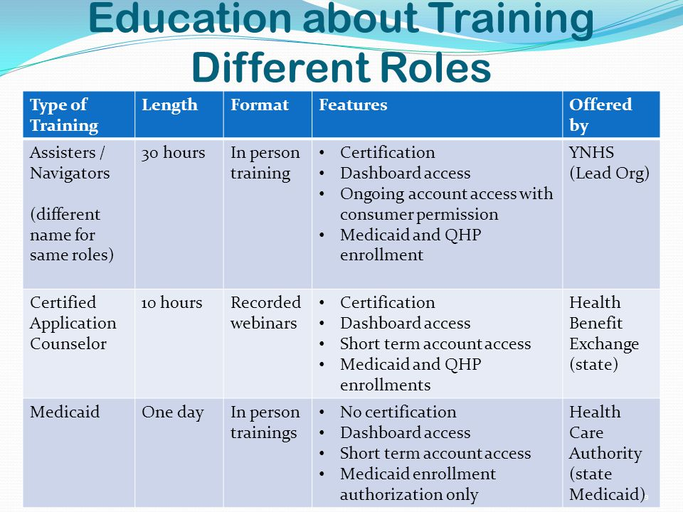 Type of Training LengthFormatFeaturesOffered by Assisters / Navigators (different name for same roles) 30 hoursIn person training Certification Dashboard access Ongoing account access with consumer permission Medicaid and QHP enrollment YNHS (Lead Org) Certified Application Counselor 10 hoursRecorded webinars Certification Dashboard access Short term account access Medicaid and QHP enrollments Health Benefit Exchange (state) MedicaidOne dayIn person trainings No certification Dashboard access Short term account access Medicaid enrollment authorization only Health Care Authority (state Medicaid) Education about Training Different Roles 9