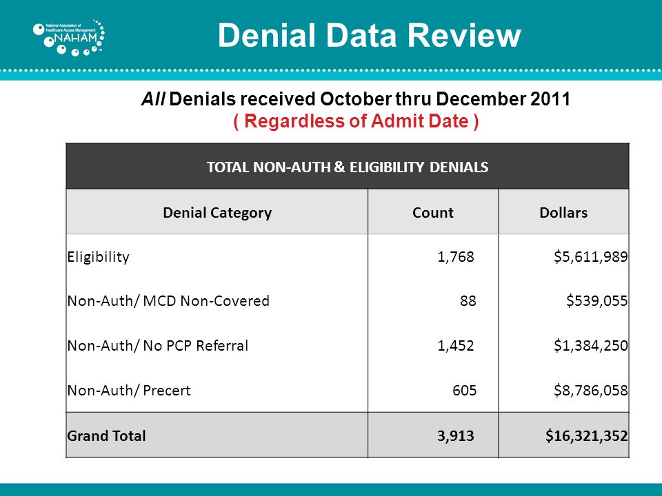 Denial Data Review Admit date prior to 10-1-11 Denials received in October – December 2011 Gross Denial Amount TOTAL NON-AUTH & ELIGIBILITY DENIALS Denial CategoryCountDollars Eligibility 1,197$3,682,139 Non-Auth/ MCD Non-Covered 54$423,483 Non-Auth/ No PCP Referral 976$944,164 Non-Auth/ Precert 399$5,605,116 Grand Total 2,626$10,654,903
