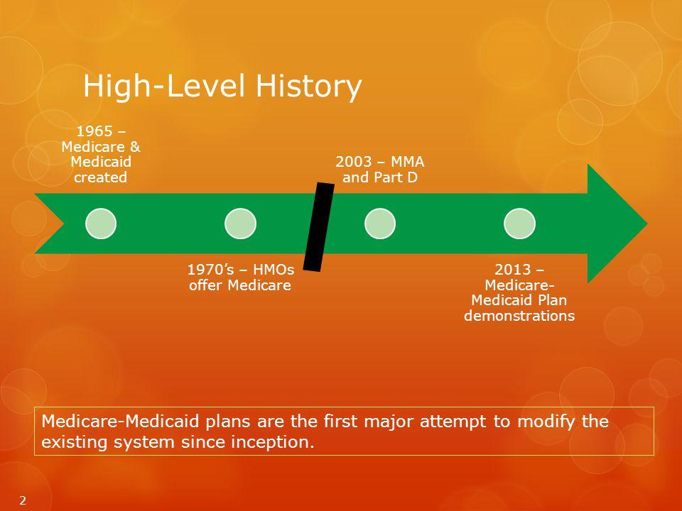 Implementation Timeline  January 1, 2015 – Medicare passive enrollment  December 31, 2017 – Demonstration ends