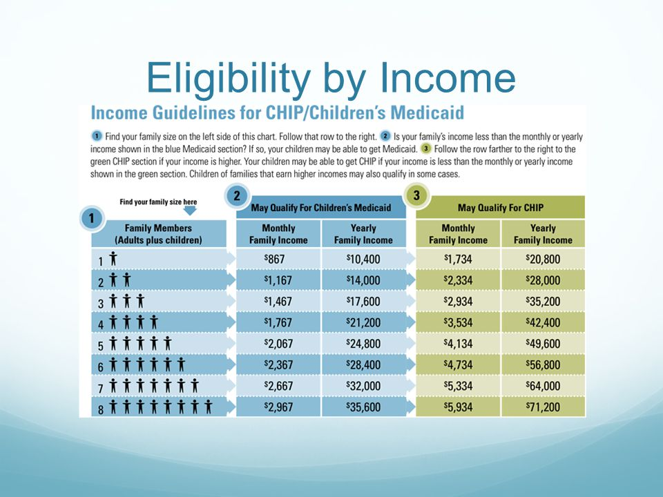 Eligibility by Income