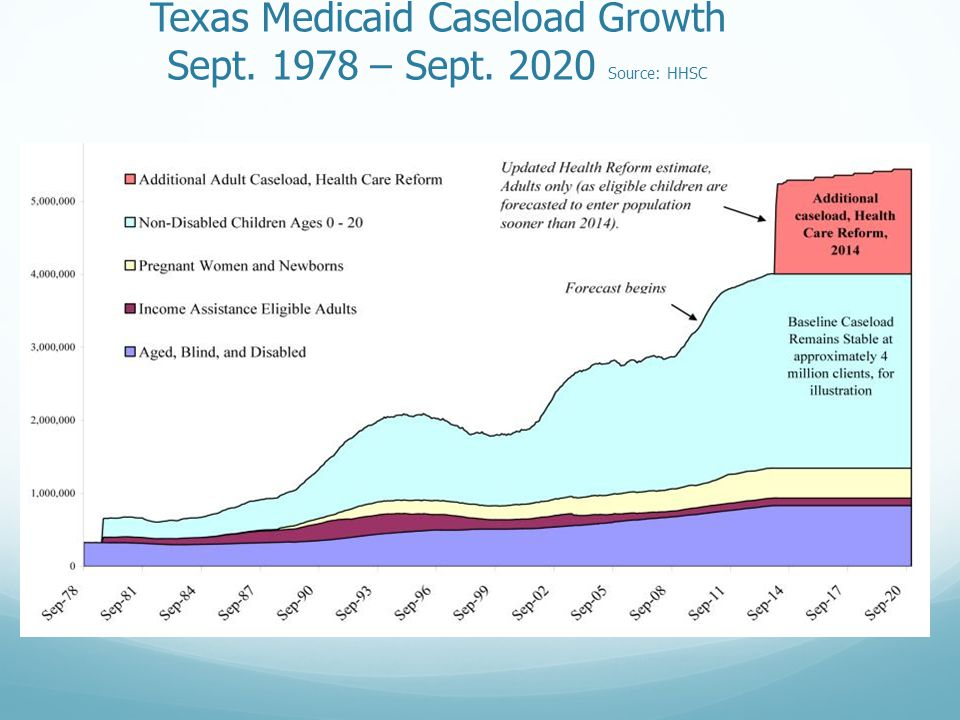 Texas Medicaid Caseload Growth Sept. 1978 – Sept. 2020 Source: HHSC