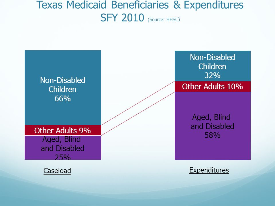 Texas Medicaid Beneficiaries & Expenditures SFY 2010 (Source: HHSC) Non-Disabled Children 66% Non-Disabled Children 32% Other Adults 9% Other Adults 1