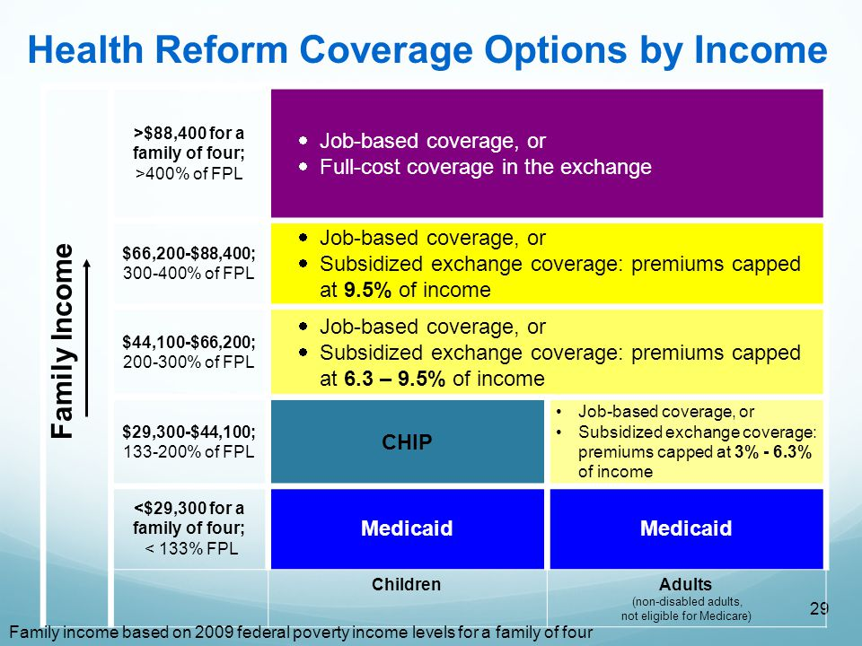 29 >$88,400 for a family of four; >400% of FPL  Job-based coverage, or  Full-cost coverage in the exchange $66,200-$88,400; 300-400% of FPL  Job-based coverage, or  Subsidized exchange coverage: premiums capped at 9.5% of income $44,100-$66,200; 200-300% of FPL  Job-based coverage, or  Subsidized exchange coverage: premiums capped at 6.3 – 9.5% of income $29,300-$44,100; 133-200% of FPL CHIP Job-based coverage, or Subsidized exchange coverage: premiums capped at 3% - 6.3% of income <$29,300 for a family of four; < 133% FPL Medicaid Children Adults (non-disabled adults, not eligible for Medicare) Family Income Health Reform Coverage Options by Income Family income based on 2009 federal poverty income levels for a family of four