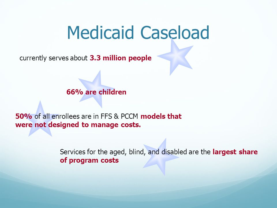 Medicaid Caseload Services for the aged, blind, and disabled are the largest share of program costs 50% of all enrollees are in FFS & PCCM models that were not designed to manage costs.