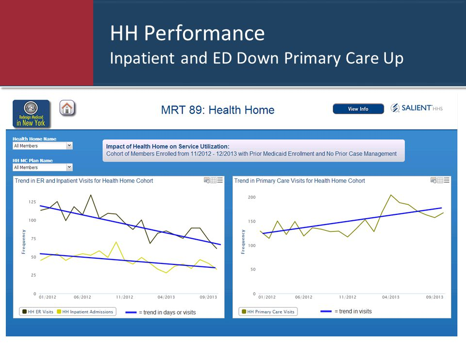 HH Performance Inpatient and ED Down Primary Care Up