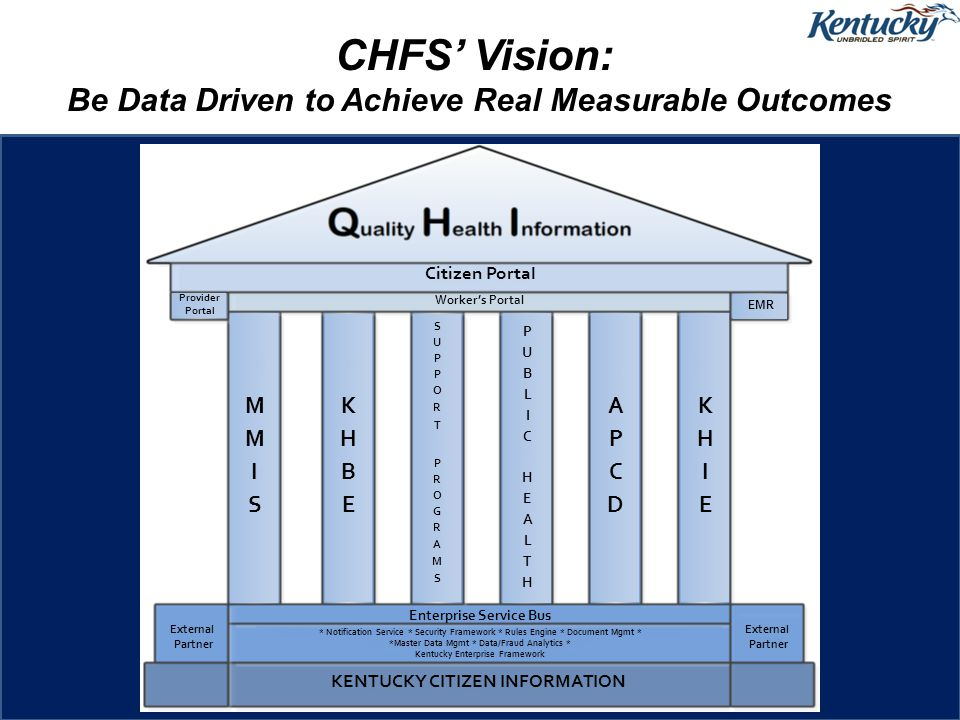 CHFS' Vision: Be Data Driven to Achieve Real Measurable Outcomes Citizen Portal Provider Portal EMR Worker's Portal External Partner Enterprise Service Bus * Notification Service * Security Framework * Rules Engine * Document Mgmt * *Master Data Mgmt * Data/Fraud Analytics * Kentucky Enterprise Framework KENTUCKY CITIZEN INFORMATION