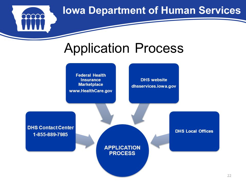 22 Application Process APPLICATION PROCESS DHS Contact Center 1-855-889-7985 Federal Health Insurance Marketplace www.HealthCare.gov DHS website dhsservices.iowa.gov DHS Local Offices