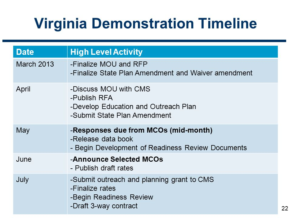 Virginia Demonstration Timeline DateHigh Level Activity March 2013-Finalize MOU and RFP -Finalize State Plan Amendment and Waiver amendment April-Disc
