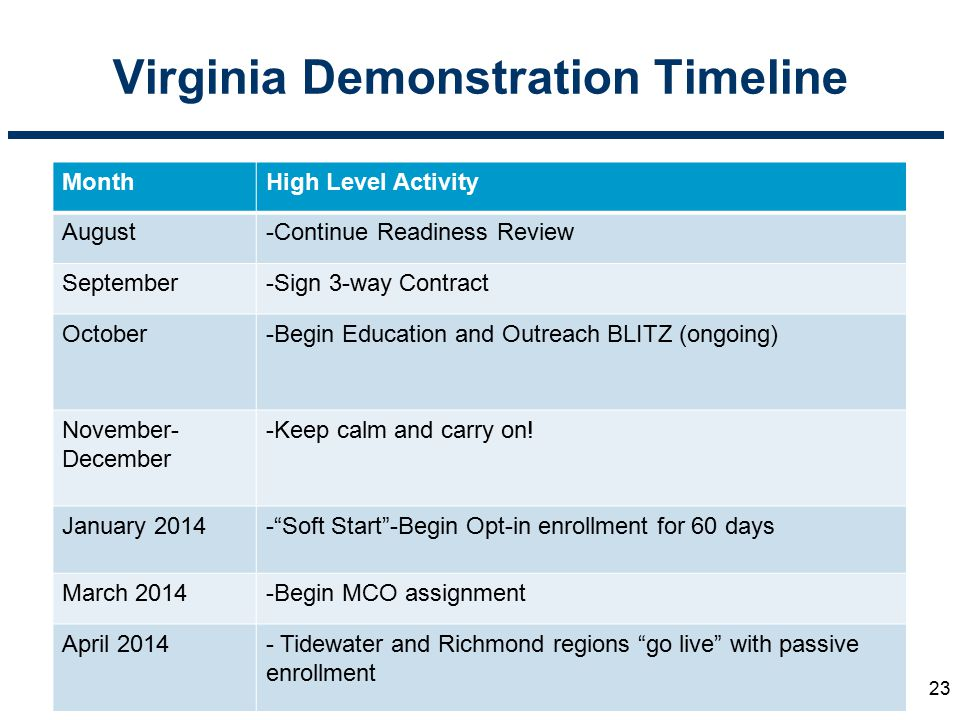 Virginia Demonstration Timeline MonthHigh Level Activity August-Continue Readiness Review September-Sign 3-way Contract October-Begin Education and Ou