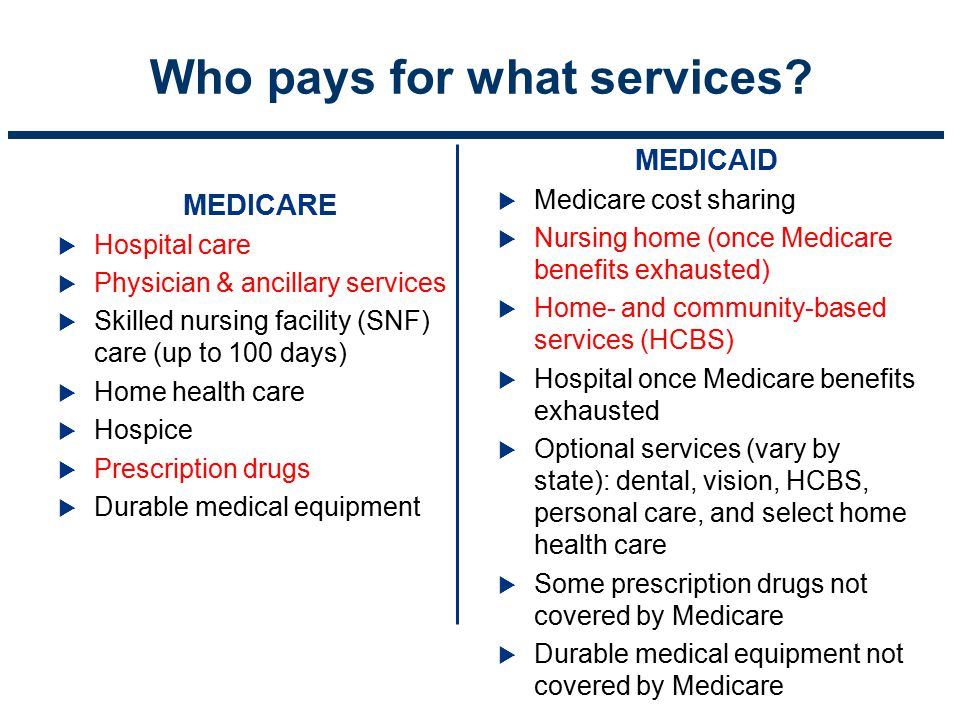 Who pays for what services? MEDICARE  Hospital care  Physician & ancillary services  Skilled nursing facility (SNF) care (up to 100 days)  Home he