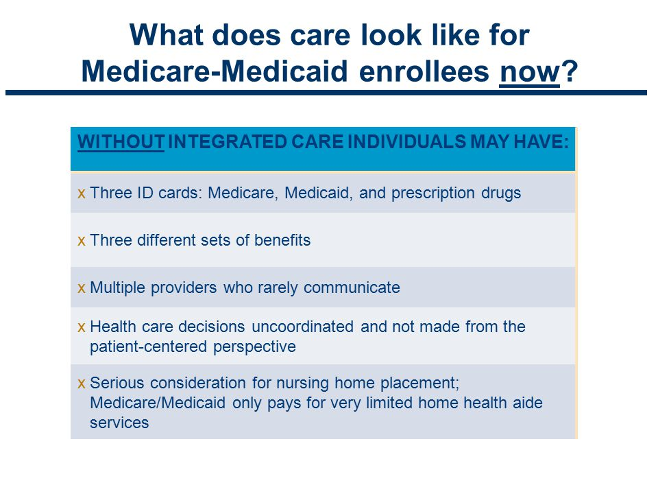 MedicaidMedicare StateHealth Plan n Fragmented n Not Coordinated n Complicated n Difficult to Navigate n Not Focused on the Individual n Gaps in Care What does care look like for Medicare-Medicaid enrollees now.