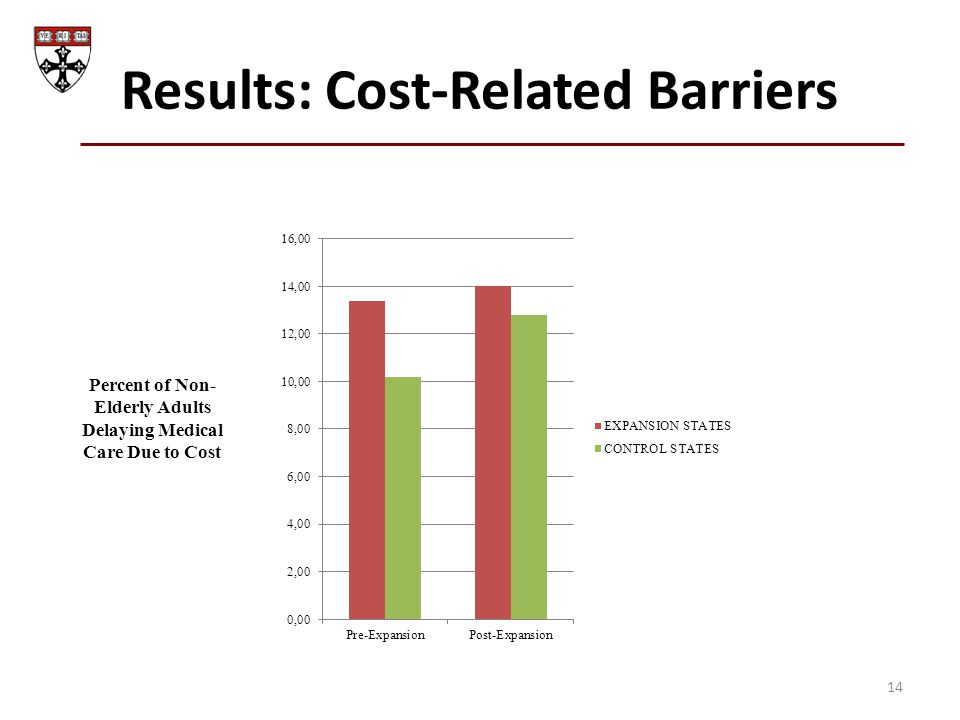 Results: Cost-Related Barriers 14 Percent of Non- Elderly Adults Delaying Medical Care Due to Cost