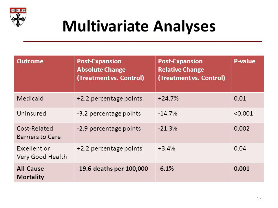 Multivariate Analyses 17 OutcomePost-Expansion Absolute Change (Treatment vs. Control) Post-Expansion Relative Change (Treatment vs. Control) P-value