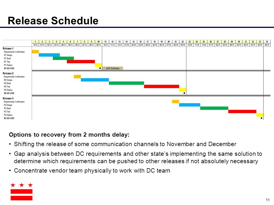 Release Schedule 11 Options to recovery from 2 months delay: Shifting the release of some communication channels to November and December Gap analysis