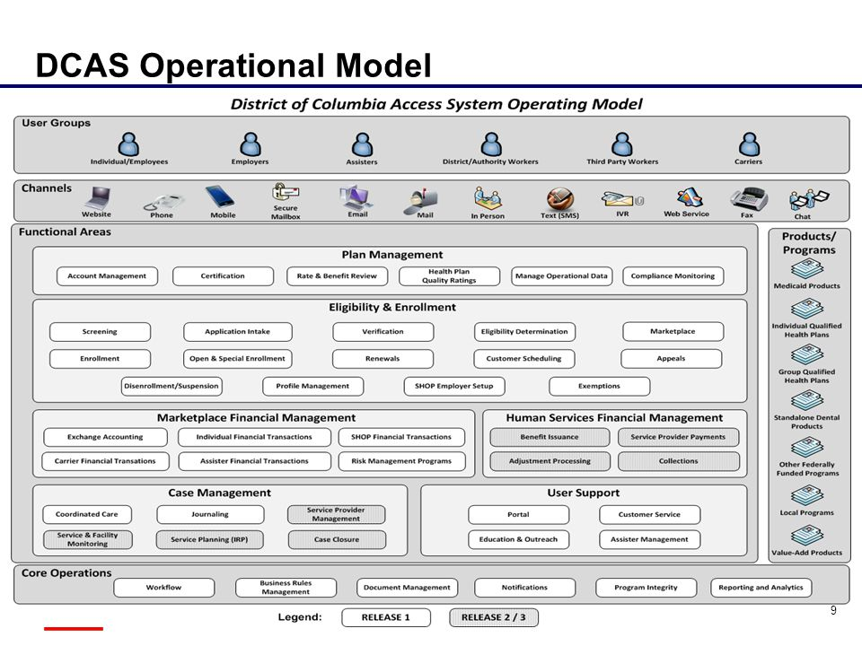 DCAS Operational Model 9