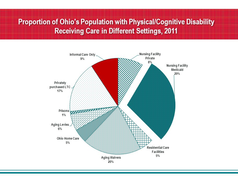 Proportion of Ohio s Population with Physical/Cognitive Disability Receiving Care in Different Settings, 2011