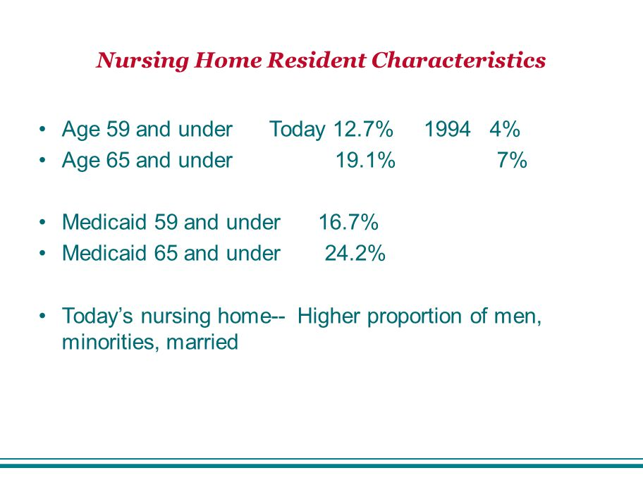 Nursing Home Resident Characteristics Age 59 and under Today 12.7% 1994 4% Age 65 and under 19.1% 7% Medicaid 59 and under 16.7% Medicaid 65 and under 24.2% Today's nursing home-- Higher proportion of men, minorities, married