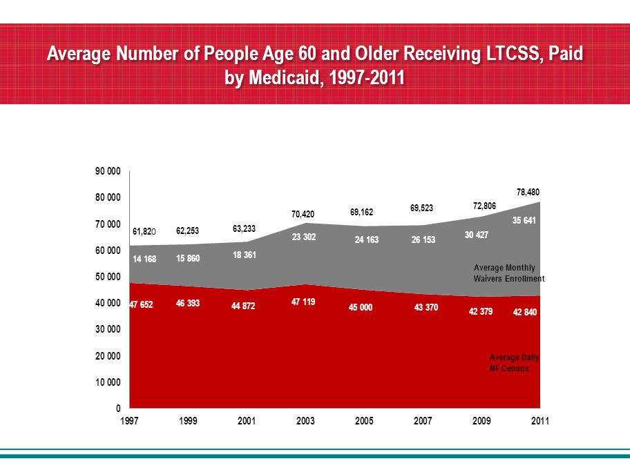 Average Number of People Age 60 and Older Receiving LTCSS, Paid by Medicaid, 1997-2011