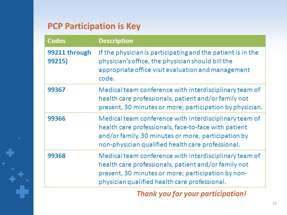 PCP Participation is Key CodesDescription 99211 through 99215) If the physician is participating and the patient is in the physician's office, the physician should bill the appropriate office visit evaluation and management code.