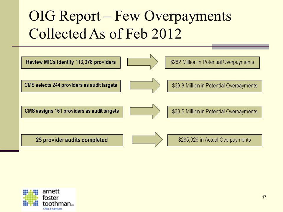 17 Review MICs identify 113,378 providers $282 Million in Potential Overpayments CMS selects 244 providers as audit targets $39.8 Million in Potential