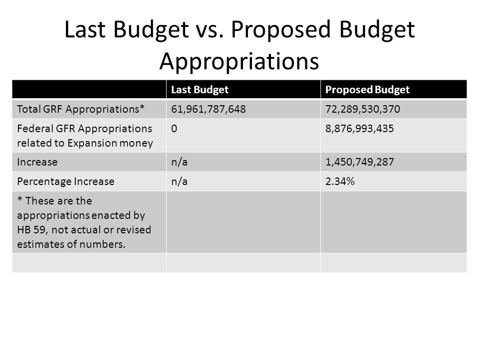 Last Budget vs. Proposed Budget Appropriations Last BudgetProposed Budget Total GRF Appropriations*61,961,787,64872,289,530,370 Federal GFR Appropriat