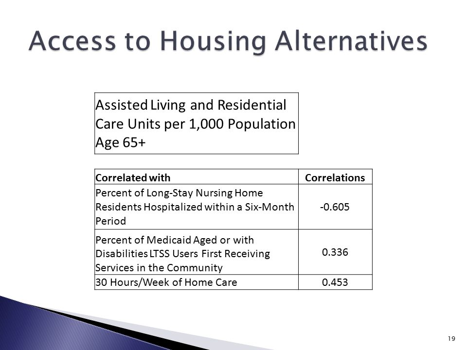 19 Assisted Living and Residential Care Units per 1,000 Population Age 65+ Correlated withCorrelations Percent of Long-Stay Nursing Home Residents Hospitalized within a Six-Month Period -0.605 Percent of Medicaid Aged or with Disabilities LTSS Users First Receiving Services in the Community 0.336 30 Hours/Week of Home Care0.453