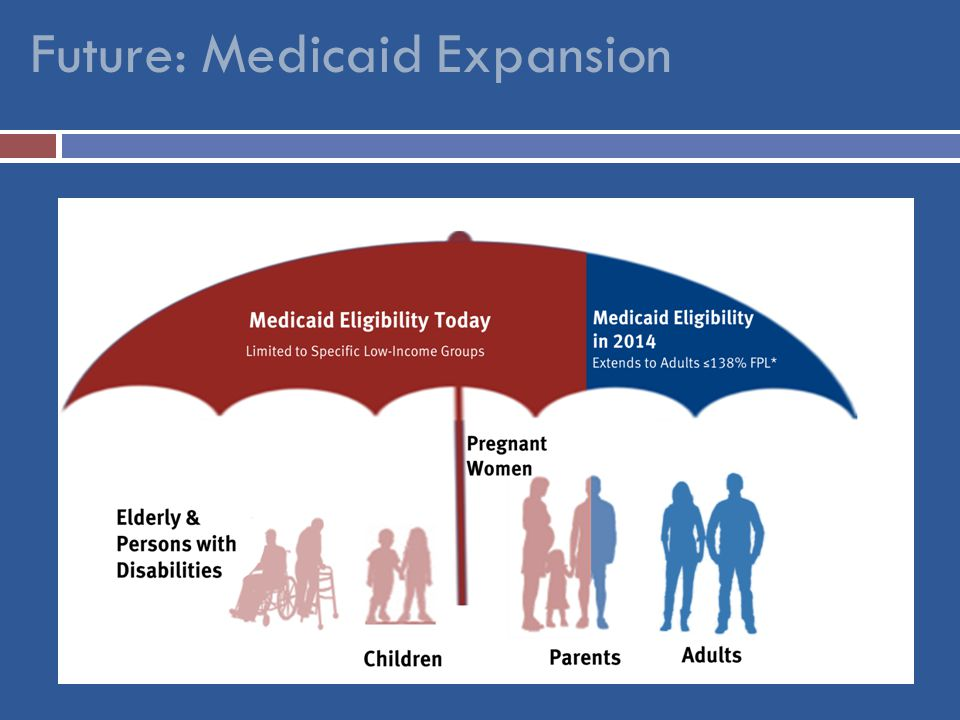 Future: Medicaid Expansion