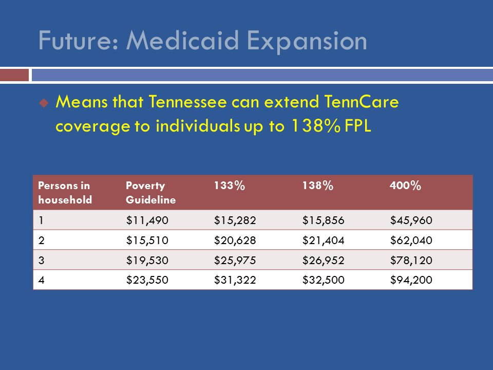  Means that Tennessee can extend TennCare coverage to individuals up to 138% FPL Persons in household Poverty Guideline 133%138%400% 1$11,490$15,282$15,856$45,960 2$15,510$20,628$21,404$62,040 3$19,530$25,975$26,952$78,120 4$23,550$31,322$32,500$94,200