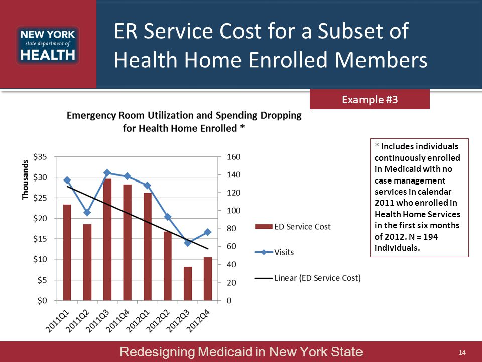 Example #3 ER Service Cost for a Subset of Health Home Enrolled Members * Includes individuals continuously enrolled in Medicaid with no case management services in calendar 2011 who enrolled in Health Home Services in the first six months of 2012.