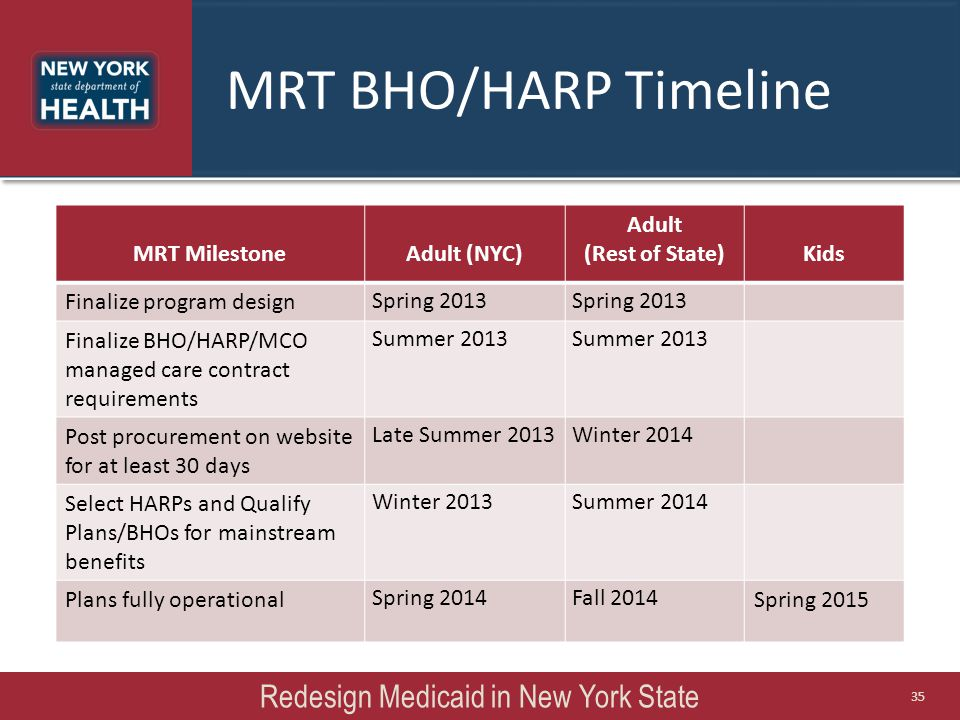 MRT BHO/HARP Timeline MRT MilestoneAdult (NYC) Adult (Rest of State)Kids Finalize program design Spring 2013 Finalize BHO/HARP/MCO managed care contract requirements Summer 2013 Post procurement on website for at least 30 days Late Summer 2013Winter 2014 Select HARPs and Qualify Plans/BHOs for mainstream benefits Winter 2013Summer 2014 Plans fully operational Spring 2014Fall 2014 Spring 2015 Redesign Medicaid in New York State 35