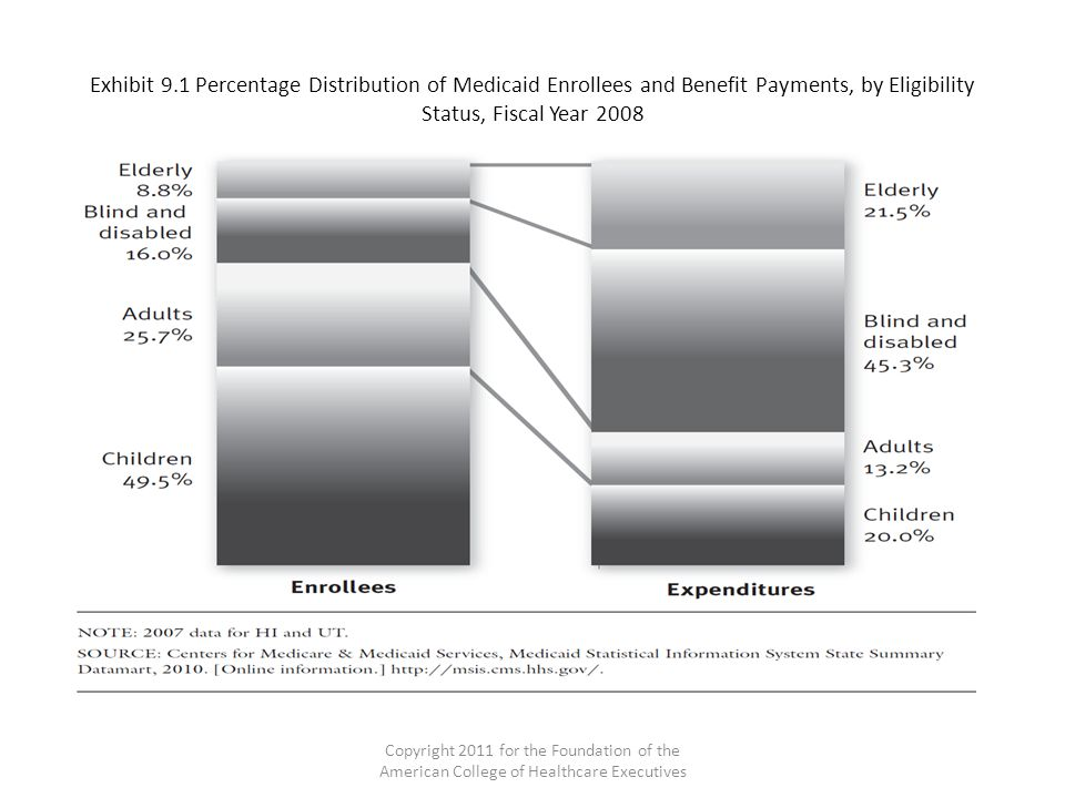 Exhibit 9.1 Percentage Distribution of Medicaid Enrollees and Benefit Payments, by Eligibility Status, Fiscal Year 2008 Copyright 2011 for the Foundat