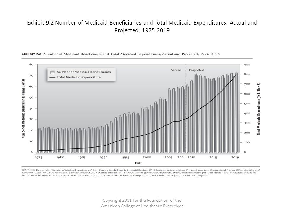 Exhibit 9.2 Number of Medicaid Beneficiaries and Total Medicaid Expenditures, Actual and Projected, 1975-2019 Copyright 2011 for the Foundation of the American College of Healthcare Executives