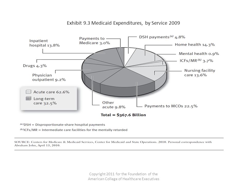 Exhibit 9.3 Medicaid Expenditures, by Service 2009 Copyright 2011 for the Foundation of the American College of Healthcare Executives