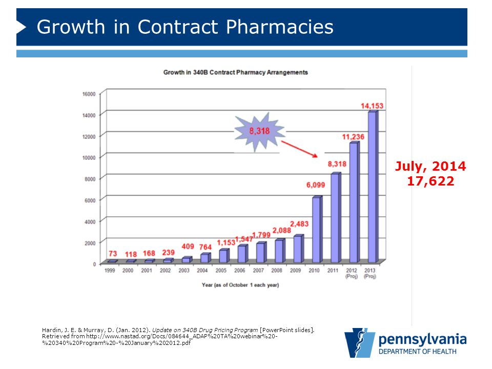 Growth in Contract Pharmacies Hardin, J. E. & Murray, D. (Jan. 2012). Update on 340B Drug Pricing Program [PowerPoint slides]. Retrieved from http://w