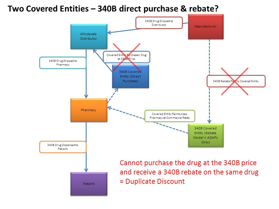 Wholesale Distributor Pharmacy Manufacturer 340B Covered Entity (Rebate Model = ADAPs Only) Patient 340B Drug Shipped to Pharmacy 340B Drug Dispensed