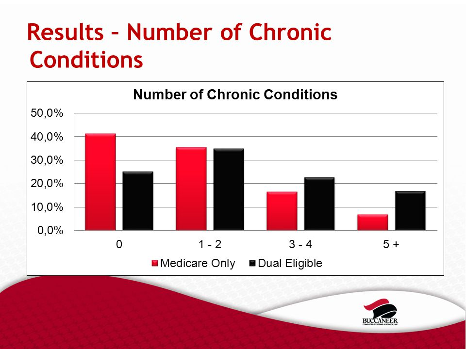 Results – Number of Chronic Conditions
