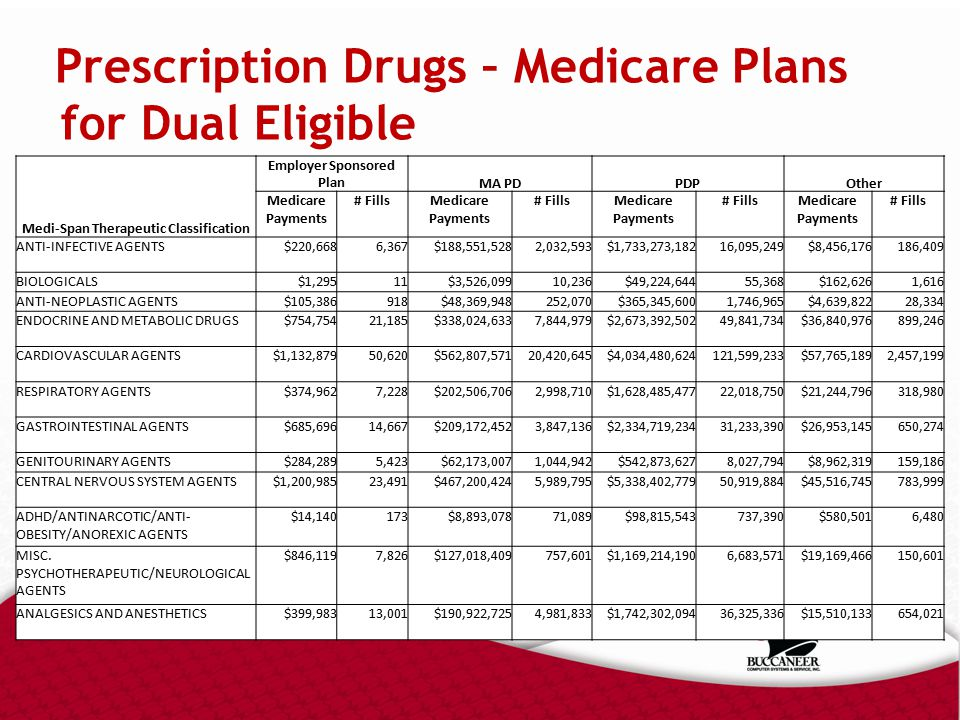 Prescription Drugs – Medicare Plans for Dual Eligible Medi-Span Therapeutic Classification Employer Sponsored PlanMA PDPDPOther Medicare Payments # FillsMedicare Payments # FillsMedicare Payments # FillsMedicare Payments # Fills ANTI-INFECTIVE AGENTS$220,6686,367$188,551,5282,032,593$1,733,273,18216,095,249$8,456,176186,409 BIOLOGICALS$1,29511$3,526,09910,236$49,224,64455,368$162,6261,616 ANTI-NEOPLASTIC AGENTS$105,386918$48,369,948252,070$365,345,6001,746,965$4,639,82228,334 ENDOCRINE AND METABOLIC DRUGS$754,75421,185$338,024,6337,844,979$2,673,392,50249,841,734$36,840,976899,246 CARDIOVASCULAR AGENTS$1,132,87950,620$562,807,57120,420,645$4,034,480,624121,599,233$57,765,1892,457,199 RESPIRATORY AGENTS$374,9627,228$202,506,7062,998,710$1,628,485,47722,018,750$21,244,796318,980 GASTROINTESTINAL AGENTS$685,69614,667$209,172,4523,847,136$2,334,719,23431,233,390$26,953,145650,274 GENITOURINARY AGENTS$284,2895,423$62,173,0071,044,942$542,873,6278,027,794$8,962,319159,186 CENTRAL NERVOUS SYSTEM AGENTS$1,200,98523,491$467,200,4245,989,795$5,338,402,77950,919,884$45,516,745783,999 ADHD/ANTINARCOTIC/ANTI- OBESITY/ANOREXIC AGENTS $14,140173$8,893,07871,089$98,815,543737,390$580,5016,480 MISC.