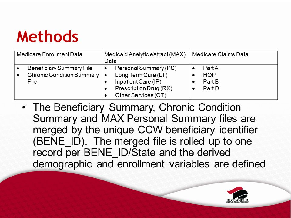 Methods The Beneficiary Summary, Chronic Condition Summary and MAX Personal Summary files are merged by the unique CCW beneficiary identifier (BENE_ID).