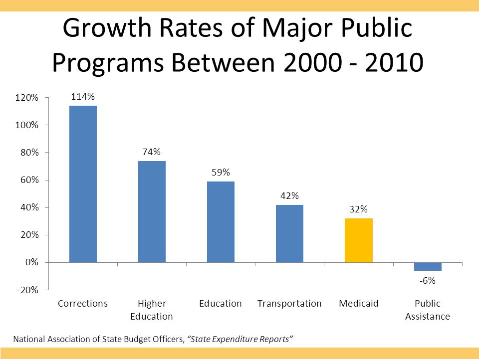 """Growth Rates of Major Public Programs Between 2000 - 2010 National Association of State Budget Officers, """"State Expenditure Reports"""""""