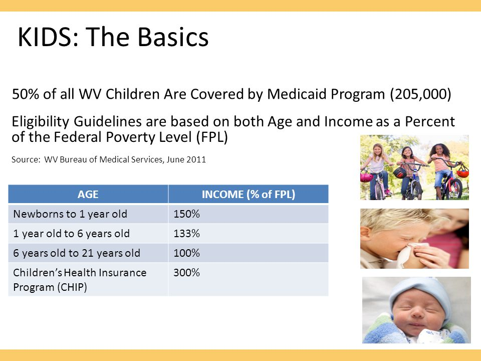 KIDS: The Basics Eligibility Guidelines are based on both Age and Income as a Percent of the Federal Poverty Level (FPL) Source: WV Bureau of Medical Services, June 2011 AGEINCOME (% of FPL) Newborns to 1 year old150% 1 year old to 6 years old133% 6 years old to 21 years old100% Children's Health Insurance Program (CHIP) 300% 50% of all WV Children Are Covered by Medicaid Program (205,000)