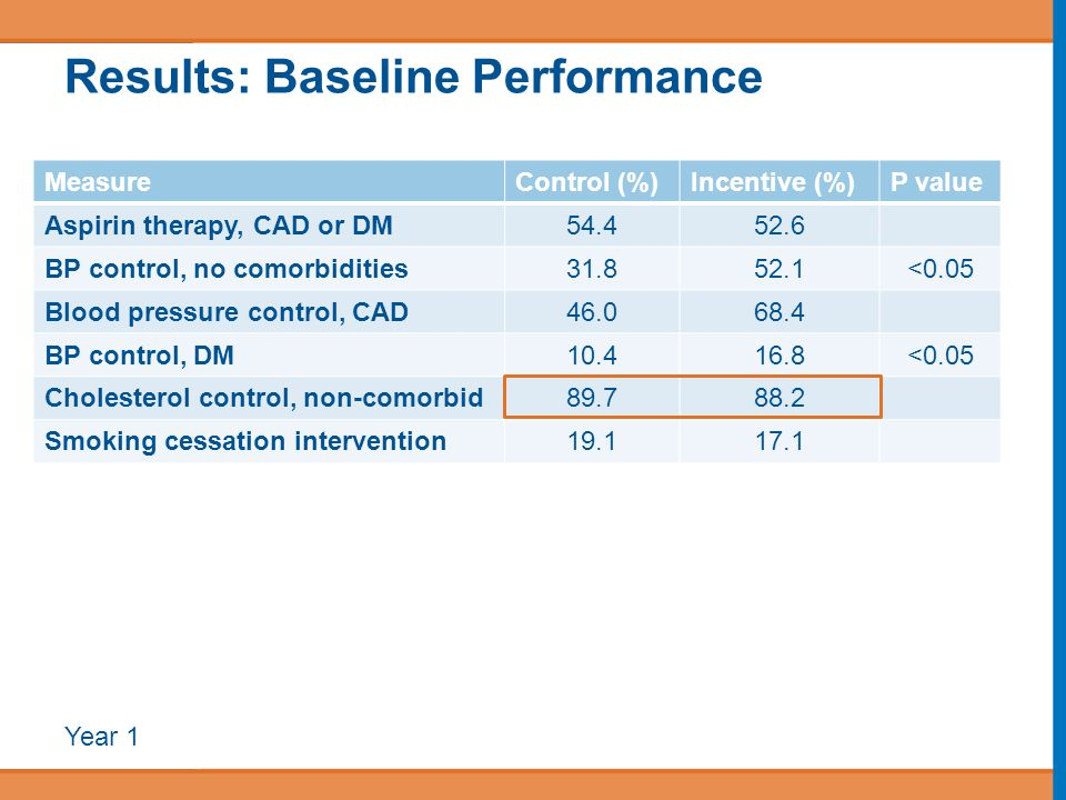 Results: Baseline Performance MeasureControl (%)Incentive (%)P value Aspirin therapy, CAD or DM54.452.6 BP control, no comorbidities31.852.1<0.05 Blood pressure control, CAD46.068.4 BP control, DM10.416.8<0.05 Cholesterol control, non-comorbid89.788.2 Smoking cessation intervention19.117.1 Year 1