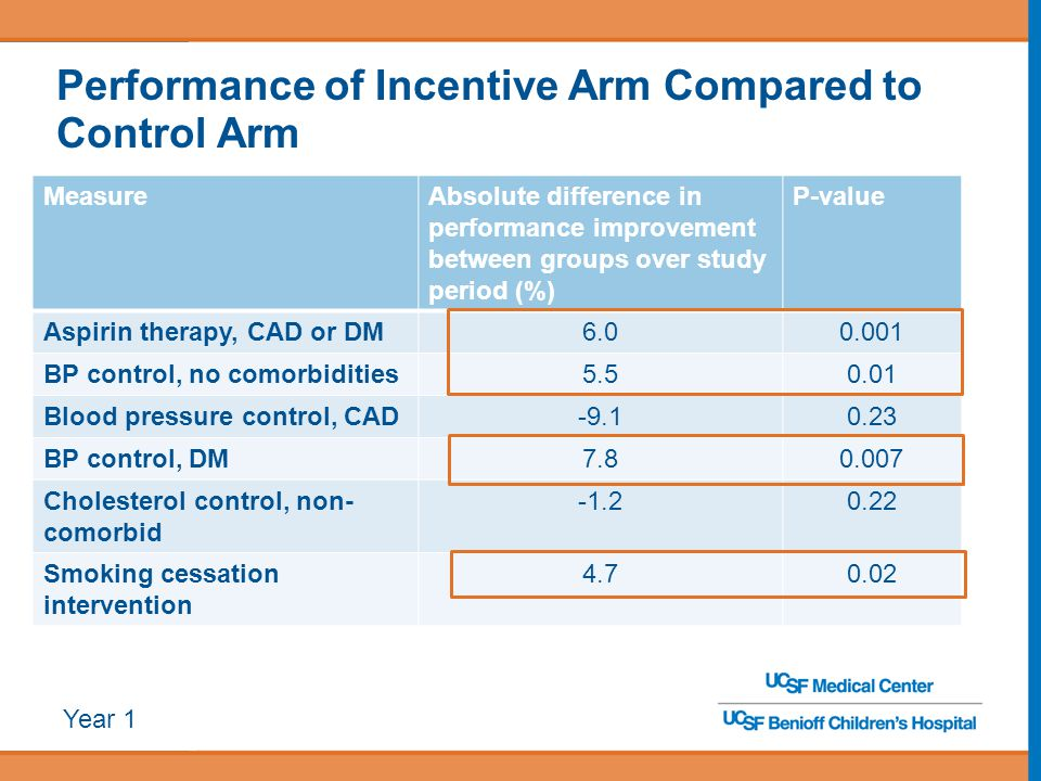 Performance of Incentive Arm Compared to Control Arm MeasureAbsolute difference in performance improvement between groups over study period (%) P-valu