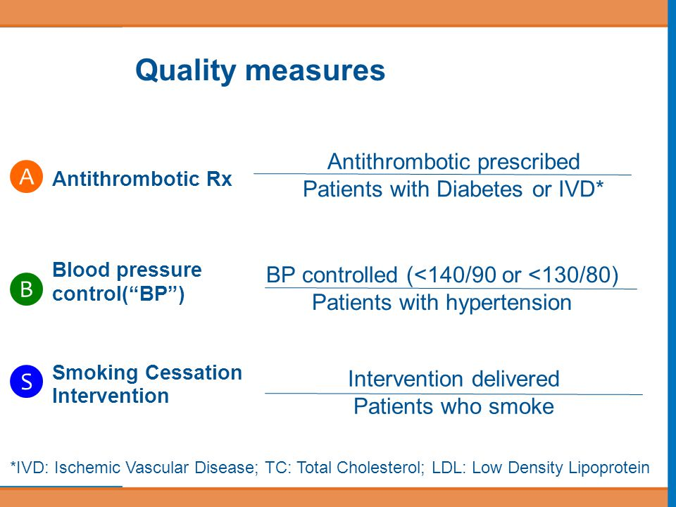 Quality measures Antithrombotic Rx Blood pressure control( BP ) Smoking Cessation Intervention *IVD: Ischemic Vascular Disease; TC: Total Cholesterol; LDL: Low Density Lipoprotein BP controlled (<140/90 or <130/80) Patients with hypertension Antithrombotic prescribed Patients with Diabetes or IVD* Intervention delivered Patients who smoke A B S